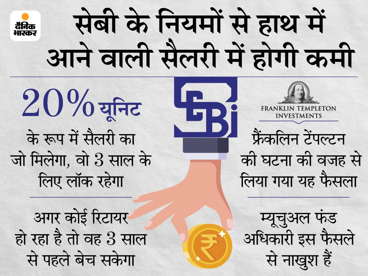 सेबी के नए नियम से म्यूचुअल फंड के अधिकारी खफा, सैलरी का 20% स्कीम की यूनिट के रूप में लेना होगा|बिजनेस,Business - Dainik Bhaskar
