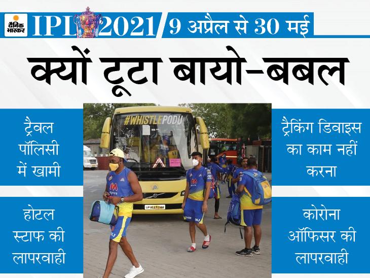 खिलाड़ियों को दी गई ट्रैकिंग डिवाइस खराब निकली; अफसरों ने प्रोटोकॉल में लापरवाही बरती|IPL 2021,IPL 2021 - Dainik Bhaskar