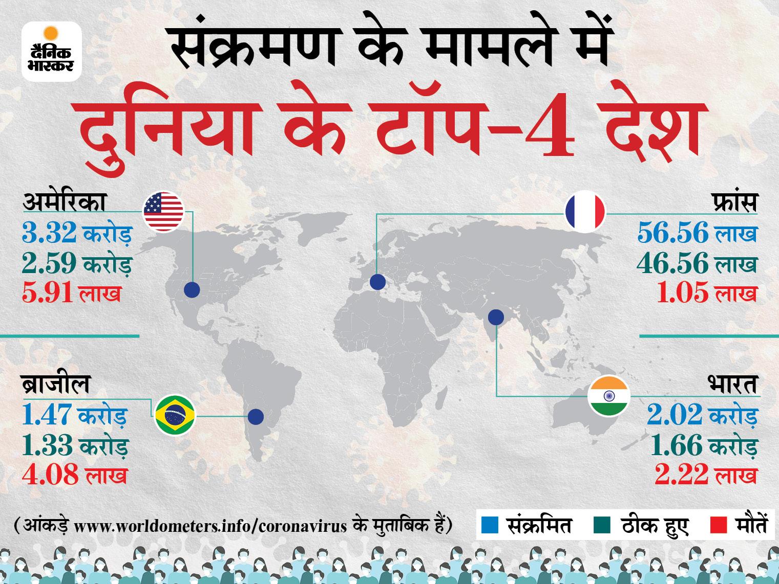 बीते दिन 6.68 लाख केस, 10,437 की मौत हुई; अमेरिका में 12 से 15 साल के बच्चों के वैक्सीनेशन की तैयारी|विदेश,International - Dainik Bhaskar