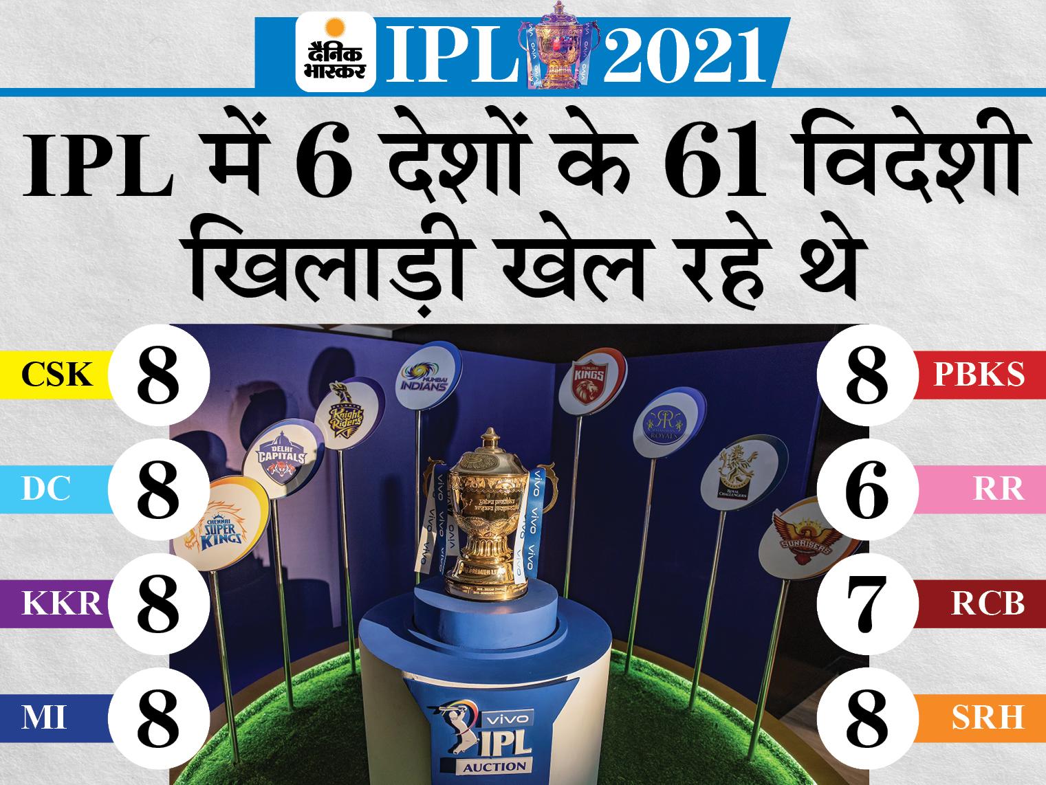 विदेशी खिलाड़ियों को उनके घर पहुंचाना BCCI की सबसे बड़ी चुनौती; UAE, ऑस्ट्रेलिया जैसे देशों ने भारत से आने वाली फ्लाइट्स पर रोक लगाई IPL 2021,IPL 2021 - Dainik Bhaskar