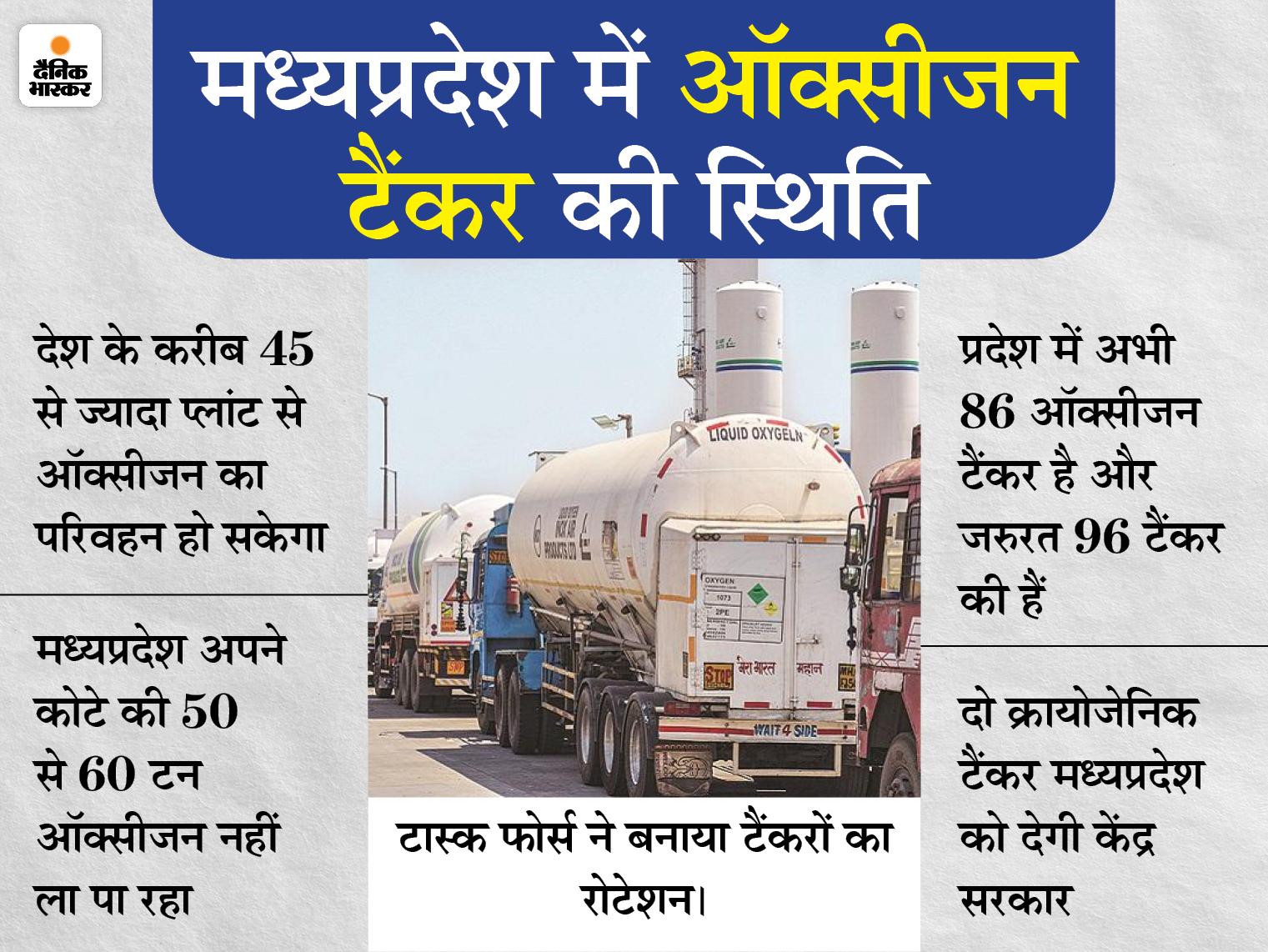 प्रदेश में 86 ऑक्सीजन टैंकर और जरुरत 96 की, अब थाईलैंड से मंगवाए 8 क्रायोजेनिक टैंकर मध्य प्रदेश,Madhya Pradesh - Dainik Bhaskar