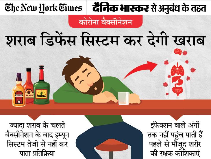 ज्यादा पीने से बेअसर हो सकती है वैक्सीन, जानिए वैक्सीन लगवाने से पहले और उसके बाद कितनी ड्रिंक्स ले सकते हैं और कैसे करें इसे मैनेज|ज़रुरत की खबर,Zaroorat ki Khabar - Dainik Bhaskar