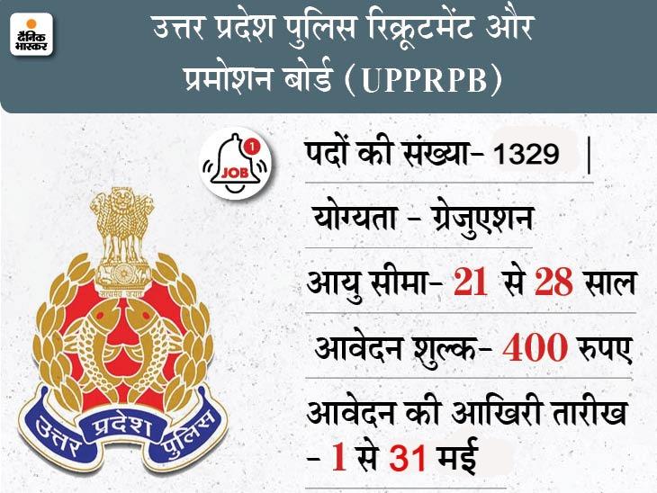 पुलिस सब-इंस्पेक्टर,असिस्टेंट पुलिस सब-इंस्पेक्टर समेत 1329 पदों के लिए करें अप्लाई, 31 मई आवेदन की आखिरी तारीख|करिअर,Career - Dainik Bhaskar