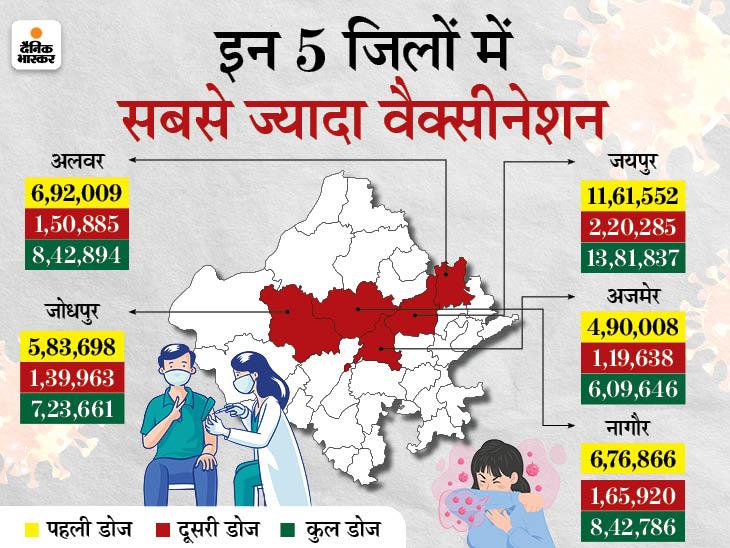 60+ वालों ने सबसे ज्यादा टीका लगवाया, 60% बुजुर्गों को लग चुकी पहली डोज; 45 से 59 उम्र के 46.45 लाख लोगों ने लगवाई, अब 18+ में भी उत्साह राजस्थान,Rajasthan - Dainik Bhaskar