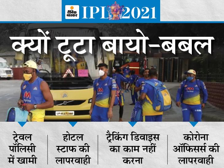 करंट लोकेशन की बजाय पिछले शहर की डिटेल बता रहा था ट्रैकिंग डिवाइस; कोरोना ऑफिसर भी प्रोटोकॉल का पालन नहीं करा सके|IPL 2021,IPL 2021 - Dainik Bhaskar