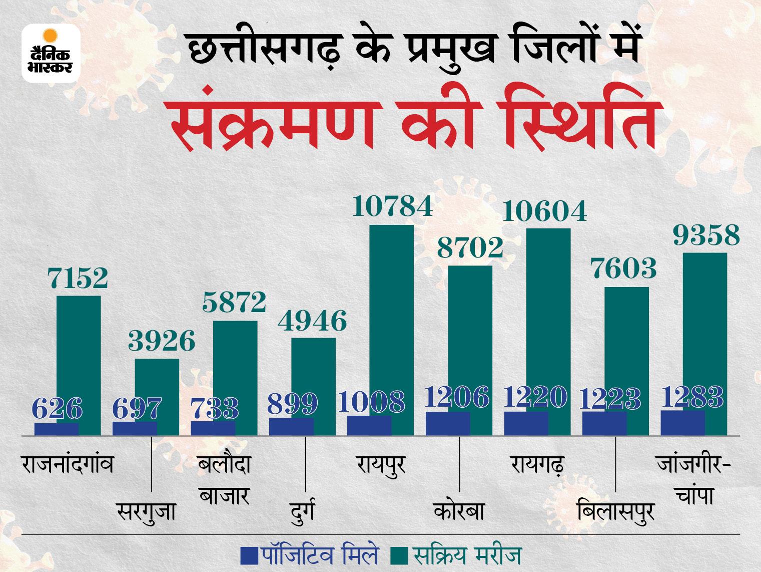 रायपुर-दुर्ग में कम हुआ तो बिलासपुर संभाग में बढ़ा संक्रमण; बस्तर संभाग में आंध्र प्रदेश स्ट्रेन के पहुंचने का खतरा, यह 15 गुना ज्यादा संक्रामक|रायपुर,Raipur - Dainik Bhaskar