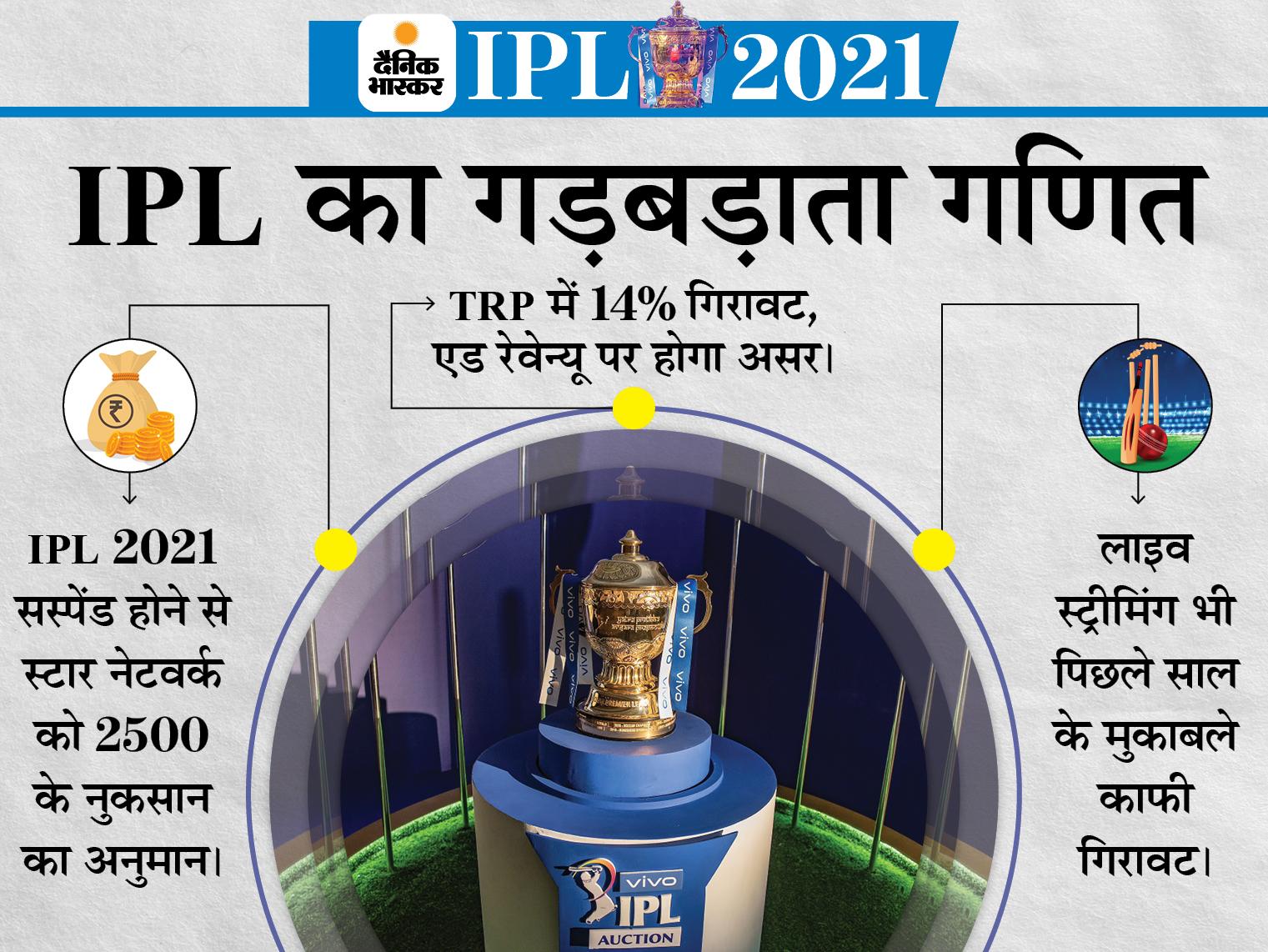 TRP में 14% की गिरावट, कोरोना से जूझ रहे देश को मनोरंजन देने में भी नाकाम; विज्ञापनों से इनकम घटने की भी थी आशंका टीवी,TV - Dainik Bhaskar