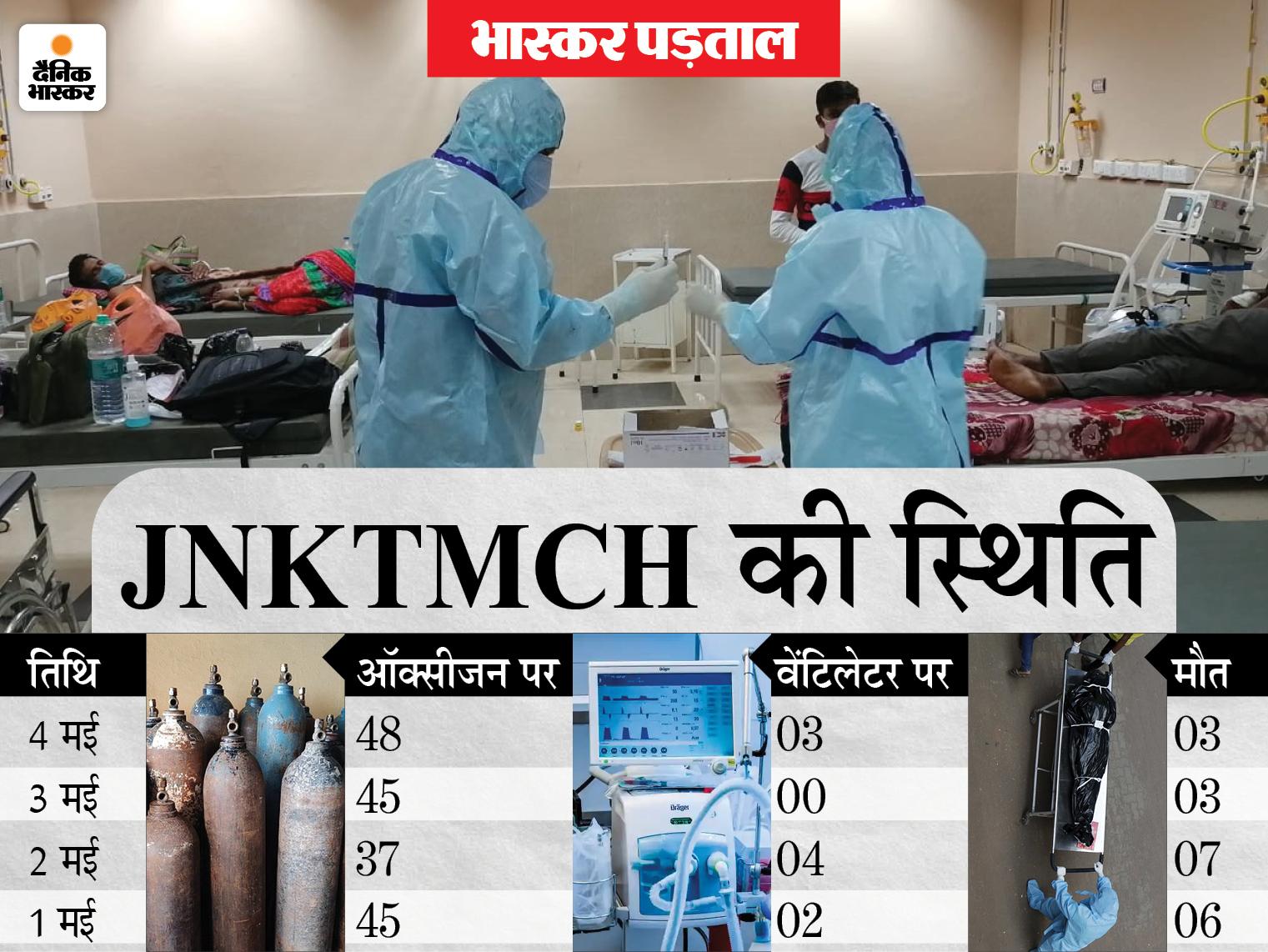 JNKTMCH के वेंटिलेटर में संक्रमित की देखरेख डॉक्टर की जगह परिजन ही कर रहे हैं। - Dainik Bhaskar