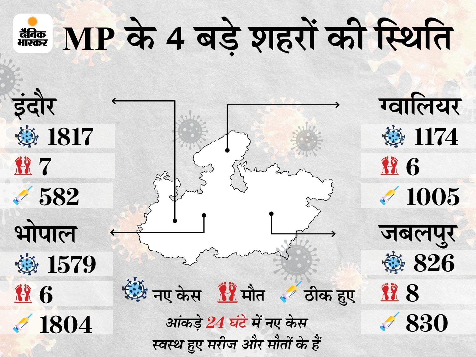 प्रदेश में 12,319 नए केस, 75 मौतें; संक्रमण तोड़ने के लिए जबलपुर और सिंगरौली में 17 मई तक समारोहों पर लगाया जा चुका है प्रतिबंध|मध्य प्रदेश,Madhya Pradesh - Dainik Bhaskar