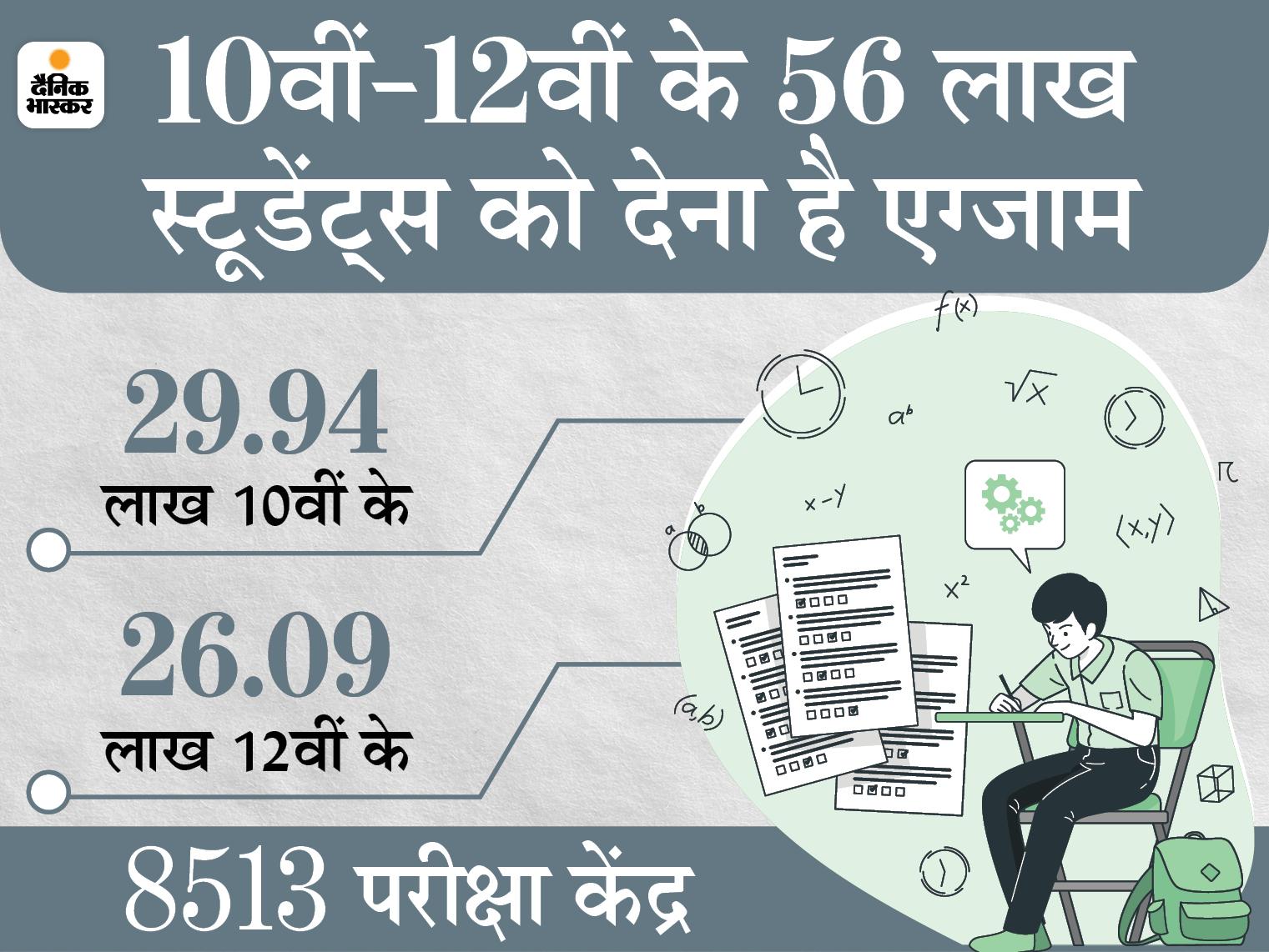 शिक्षा मंत्री समेत बोर्ड के कई अफसर कोरोना संक्रमित; 10वीं के एग्जाम रद्द हो सकते हैं, 12वीं के जून में कराने की तैयारी|उत्तरप्रदेश,Uttar Pradesh - Dainik Bhaskar