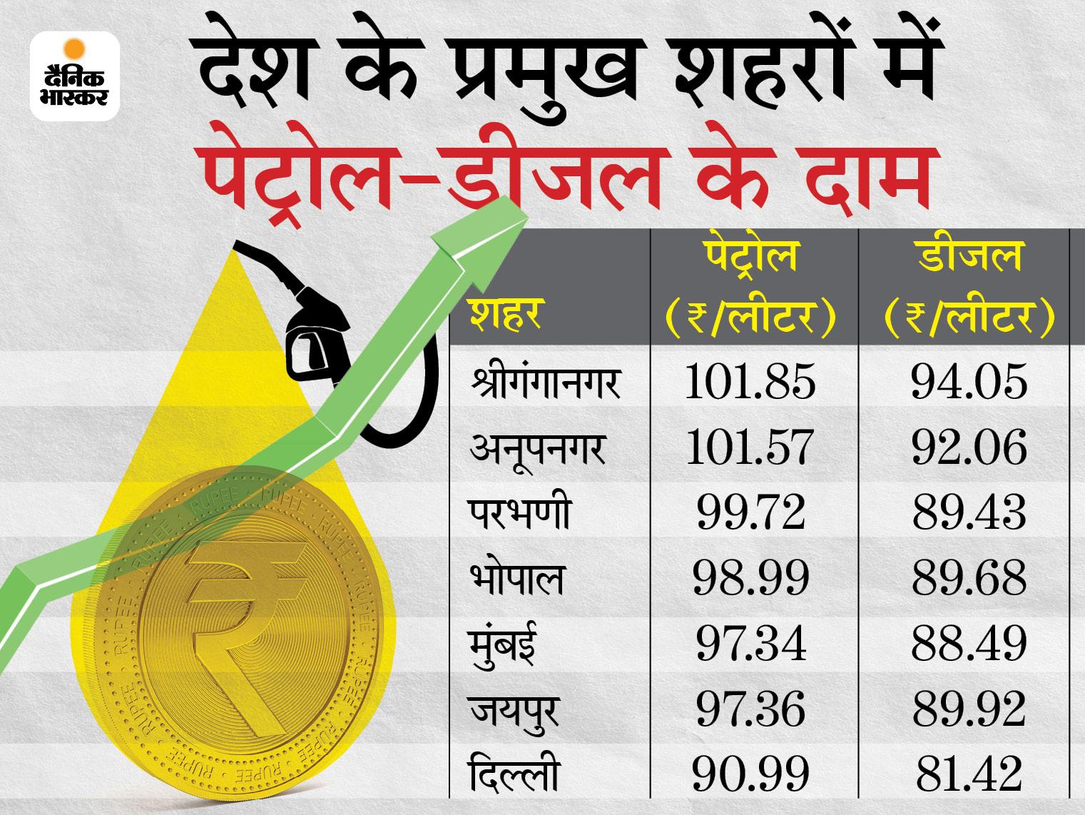 राजस्थान और मध्यप्रदेश में 102 रुपए पर पहुंचा पेट्रोल, महाराष्ट्र में भी 100 रुपए लीटर हुआ|बिजनेस,Business - Dainik Bhaskar