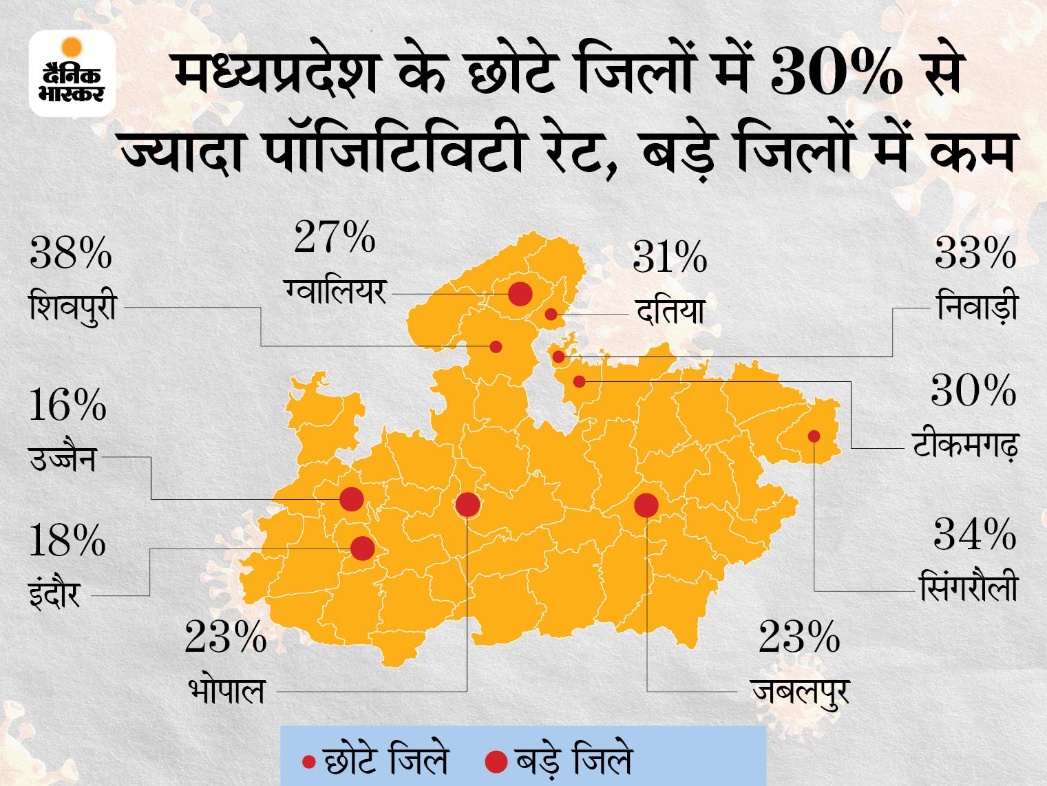 शिवपुरी में पॉजिटिविटी रेट 38%, इंदौर, धार और रीवा में एक भी ICU बेड खाली नहीं; ग्वालियर में भोपाल से भी ज्यादा मौतें|मध्य प्रदेश,Madhya Pradesh - Dainik Bhaskar