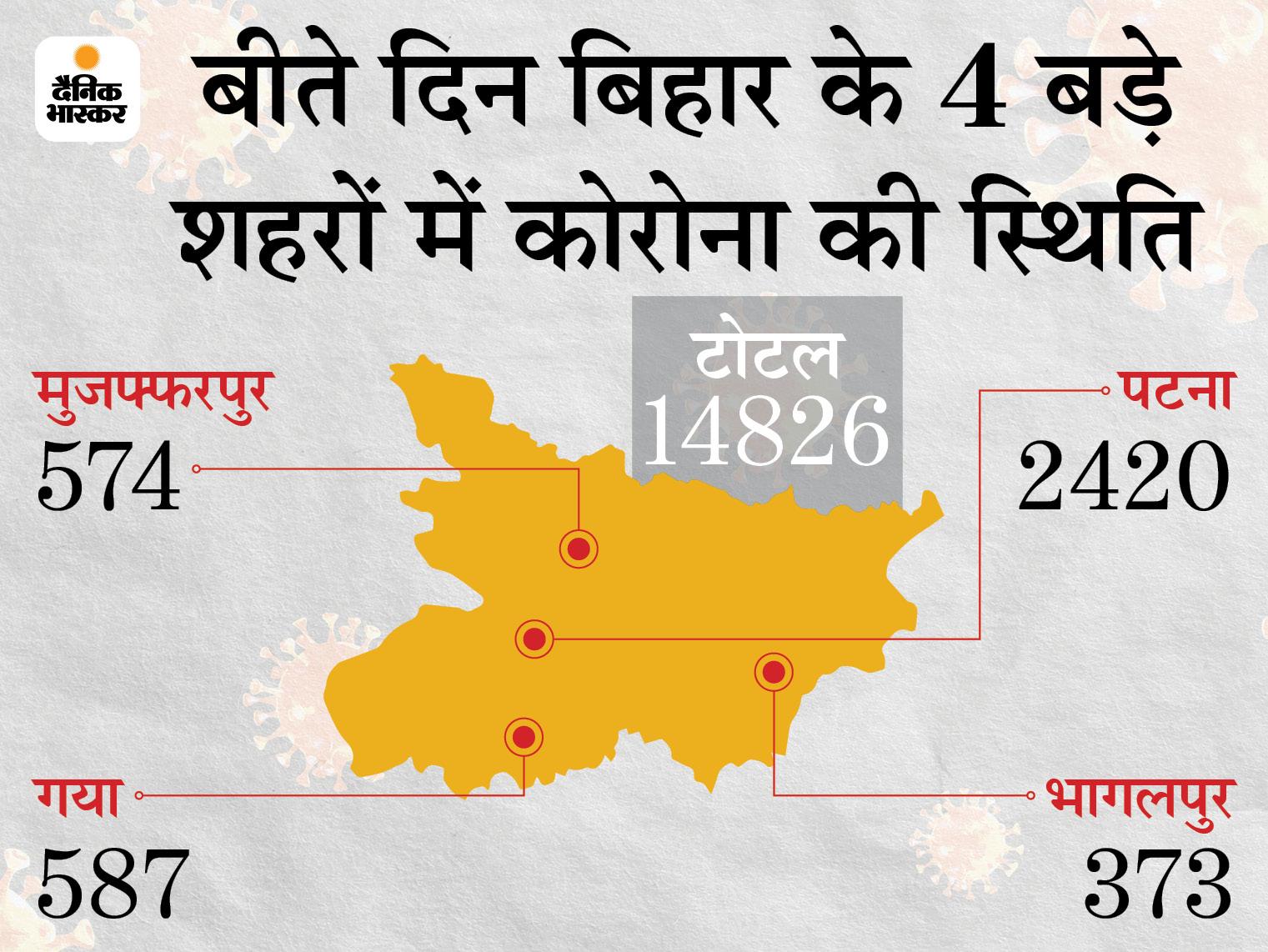 प्रदेश में 95248 की जांच में 14826 मिले पॉजिटिव, पटना में 2420; अब 113479 केस एक्टिव बिहार,Bihar - Dainik Bhaskar