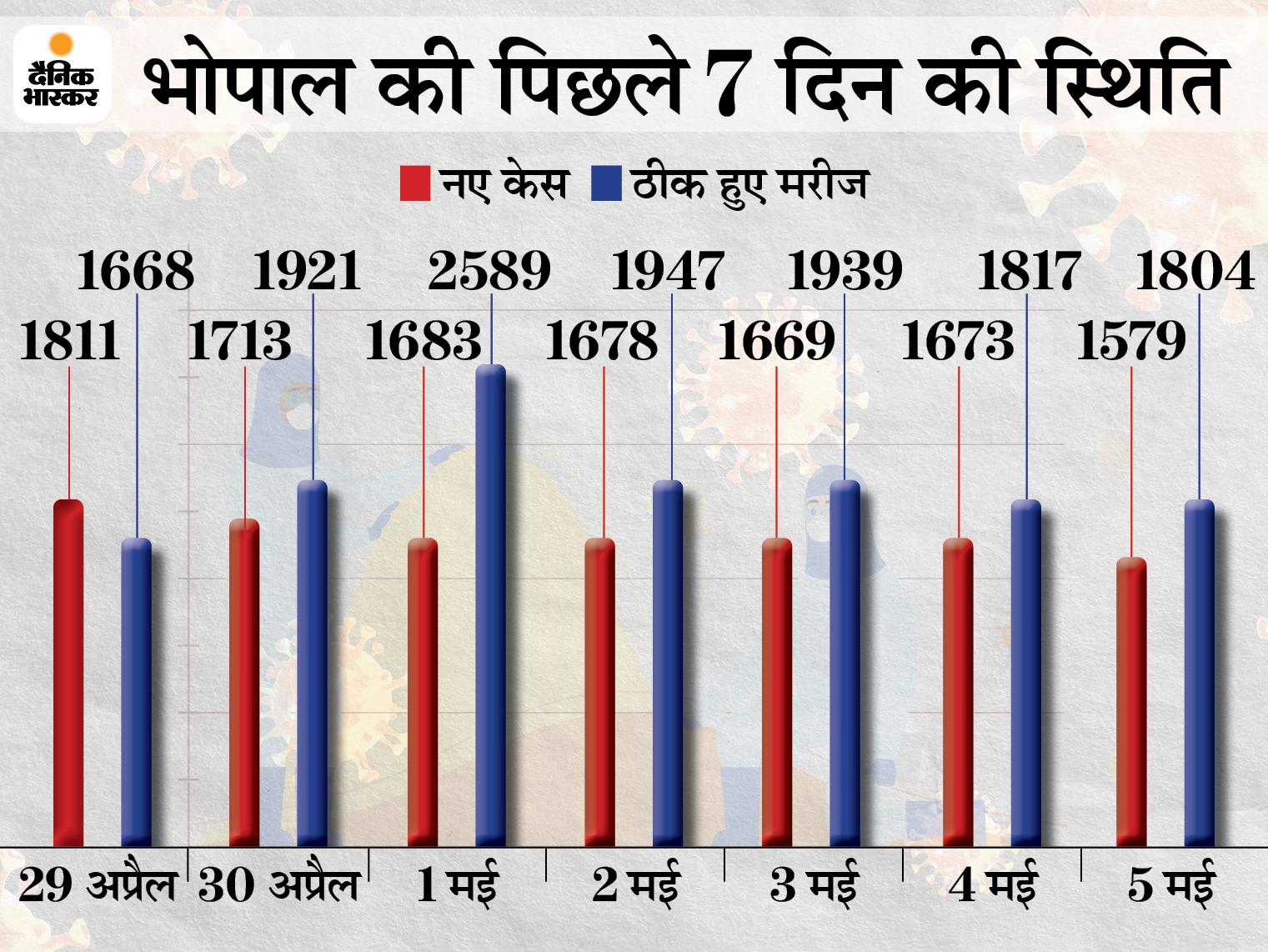 19 दिन में पहली बार कोरोना के नए केस 1600 के नीचे आए; 16 अप्रैल को 1681 संक्रमित मिलने के बाद से लगातार ग्राफ बढ़ रहा था|भोपाल,Bhopal - Dainik Bhaskar