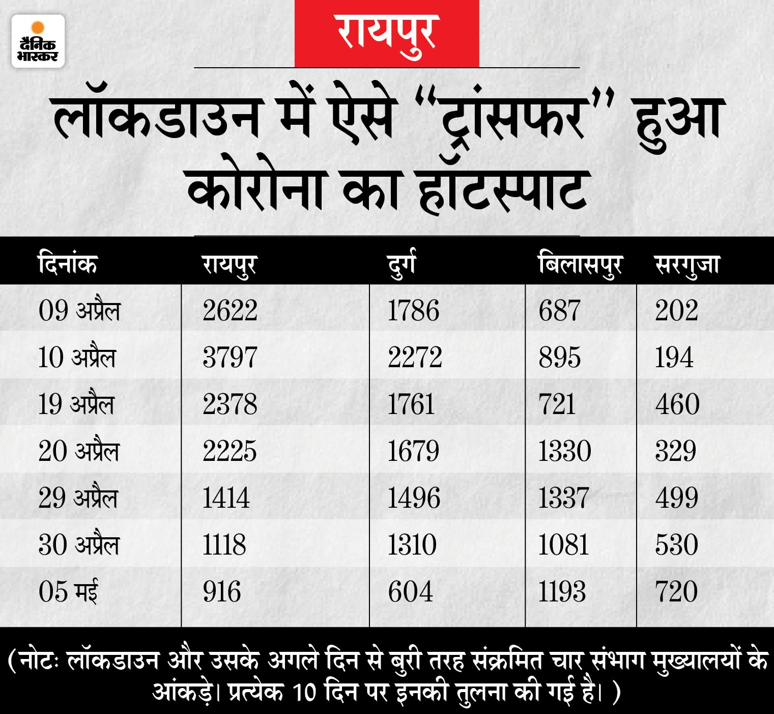 लॉकडाउन में ट्रांसफर हुआ कोरोना का हॉटस्पाट; रायपुर-दुर्ग की जगह बिलासपुर-सरगुजा संभागों में अब अधिक संक्रमण, गांवों में बढ़ा खतरा|रायपुर,Raipur - Dainik Bhaskar