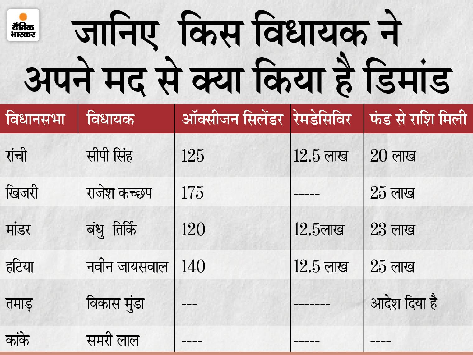 विधायक फंड से रांची में खरीदे जाएंगे 560 ऑक्सीजन सिलेंडर, 36.5 लाख रुपए से रेमडेसिविर की होगी खरीदारी;ऑर्डर दिया गया|रांची,Ranchi - Dainik Bhaskar
