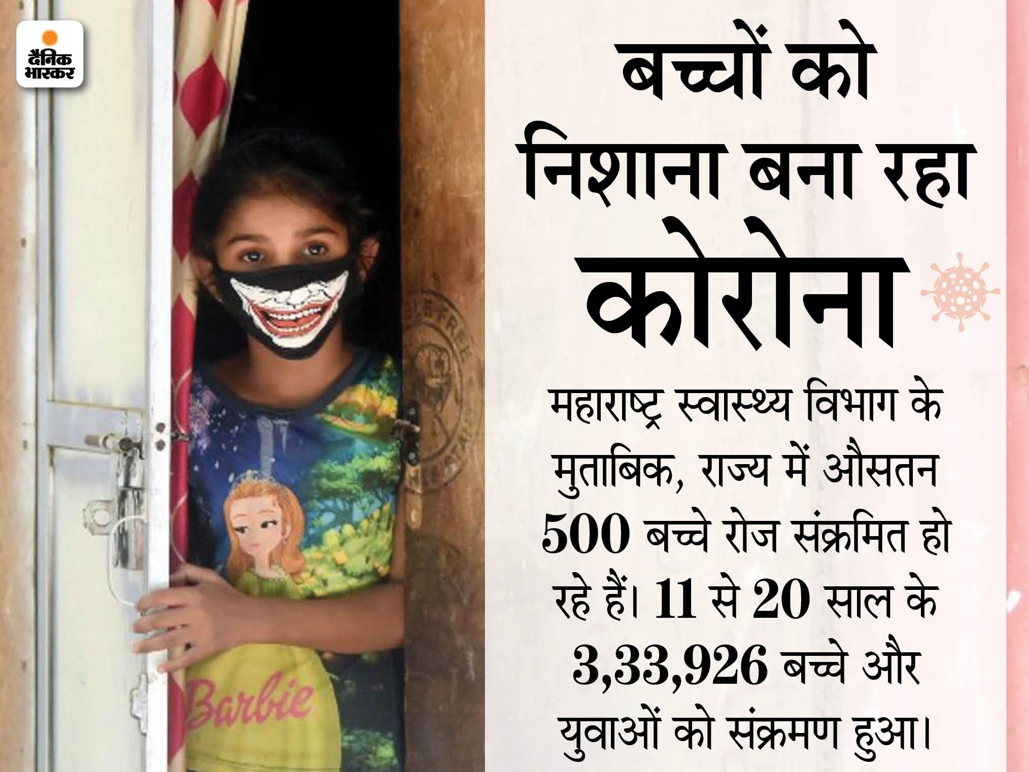 महाराष्ट्र में 1 लाख 47 हजार बच्चे कोरोना पॉजिटिव हुए, सबसे ज्यादा 75 हजार बच्चे सिर्फ 2 महीने में संक्रमित हुए|महाराष्ट्र,Maharashtra - Dainik Bhaskar