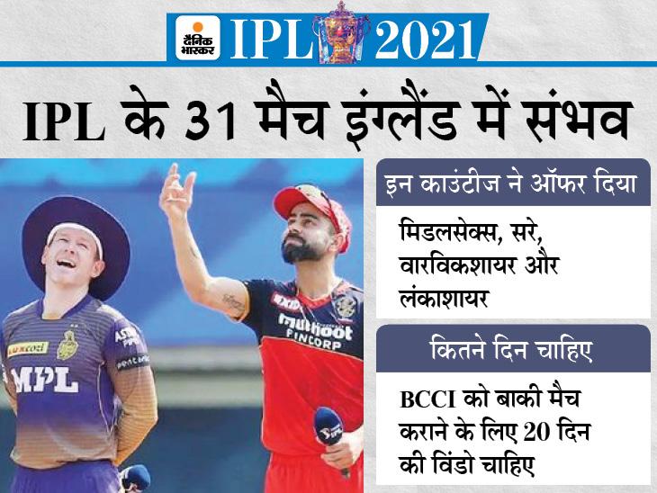 4 क्लब ने टूर्नामेंट कराने का प्रस्ताव रखा, सितंबर के आखिरी 2 हफ्ते में कराए जा सकते हैं बाकी 31 मैच|IPL 2021,IPL 2021 - Dainik Bhaskar
