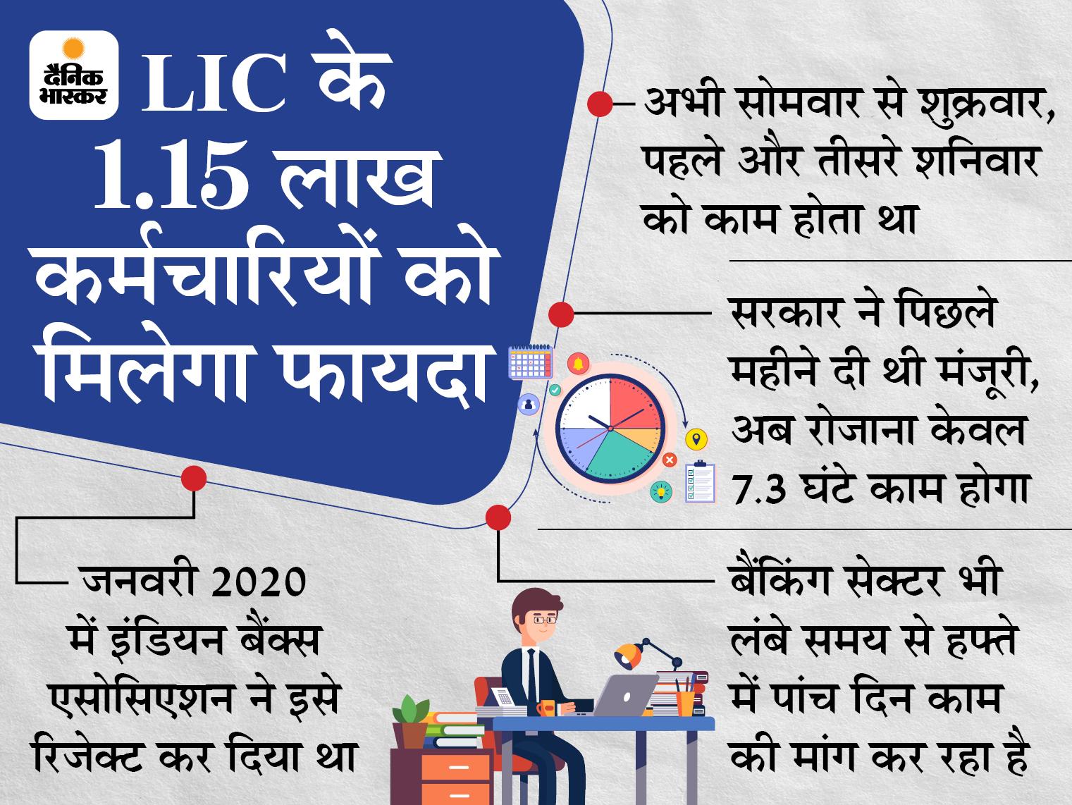पिछले महीने ही सरकार ने LIC की इस मांग को मंजूरी दे दी थी और अब इसे LIC ने लागू किया है। पिछले महीने ही LIC के कर्मचारियों की सैलरी में 16% के इजाफे को मंजूरी दे दी गई थी। हालांकि यह काफी लंबे समय बाद की गई थी - Dainik Bhaskar