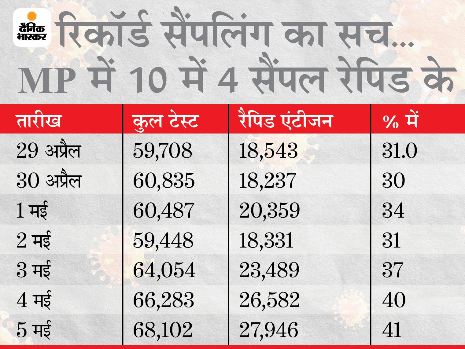 41% से ज्यादा रैपिड एंटीजन टेस्ट इसलिए बन रहा टेस्टिंग का रिकॉर्ड; 5 मई को सबसे अधिक 68,102 सैंपल लिए|मध्य प्रदेश,Madhya Pradesh - Dainik Bhaskar