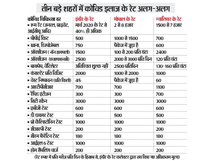 इंदौर में पीपीई किट से लेकर वेंटिलेटर तक के रेट तय, भोपाल में मनमर्जी क्यों?|भोपाल,Bhopal - Dainik Bhaskar