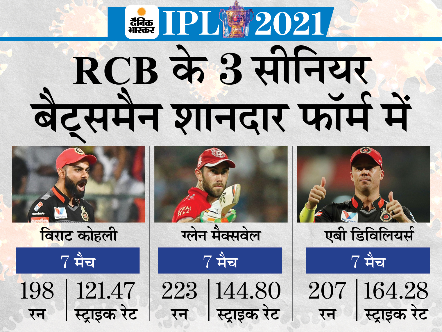 2017 के बाद पहली बार फॉर्म में दिखे थे ग्लेन मैक्सवेल, एबी डीविलियर्स और विराट कोहली भी जबरदस्त फॉर्म में थे|IPL 2021,IPL 2021 - Dainik Bhaskar