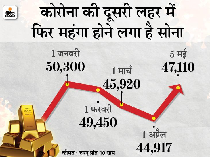 47 हजार के पार हुआ सोना, चांदी भी 70 हजार के करीब पहुंची; आगे वाले दिनों में और बढ़ सकती है कीमत|बिजनेस,Business - Dainik Bhaskar