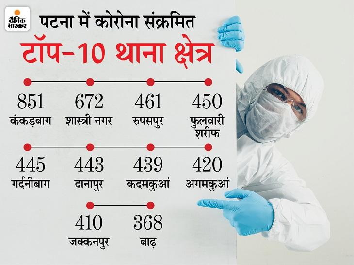 पटना में कोरोना संक्रमितों की संख्या सबसे अधिक यहीं, दूसरे नंबर पर शास्त्री नगर; 9 थाने ऐसे जहां 400 से ऊपर मामले पटना,Patna - Dainik Bhaskar