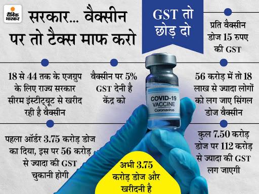 राजस्थान सरकार का आरोप- 3.75 करोड़ वैक्सीन की पहली खेप पर केंद्र ने 56 करोड़ रुपए टैक्स वसूला, इतने में आ जाती 18 लाख डोज|जयपुर,Jaipur - Dainik Bhaskar
