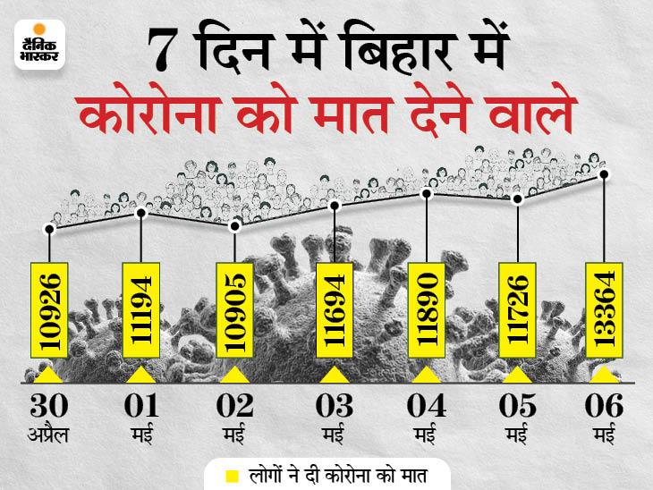 24 घंटे में 13,364 ने दी कोरोना को मात, रिकवरी रेट में देशभर में टॉप-10 में आया बिहार|बिहार,Bihar - Dainik Bhaskar