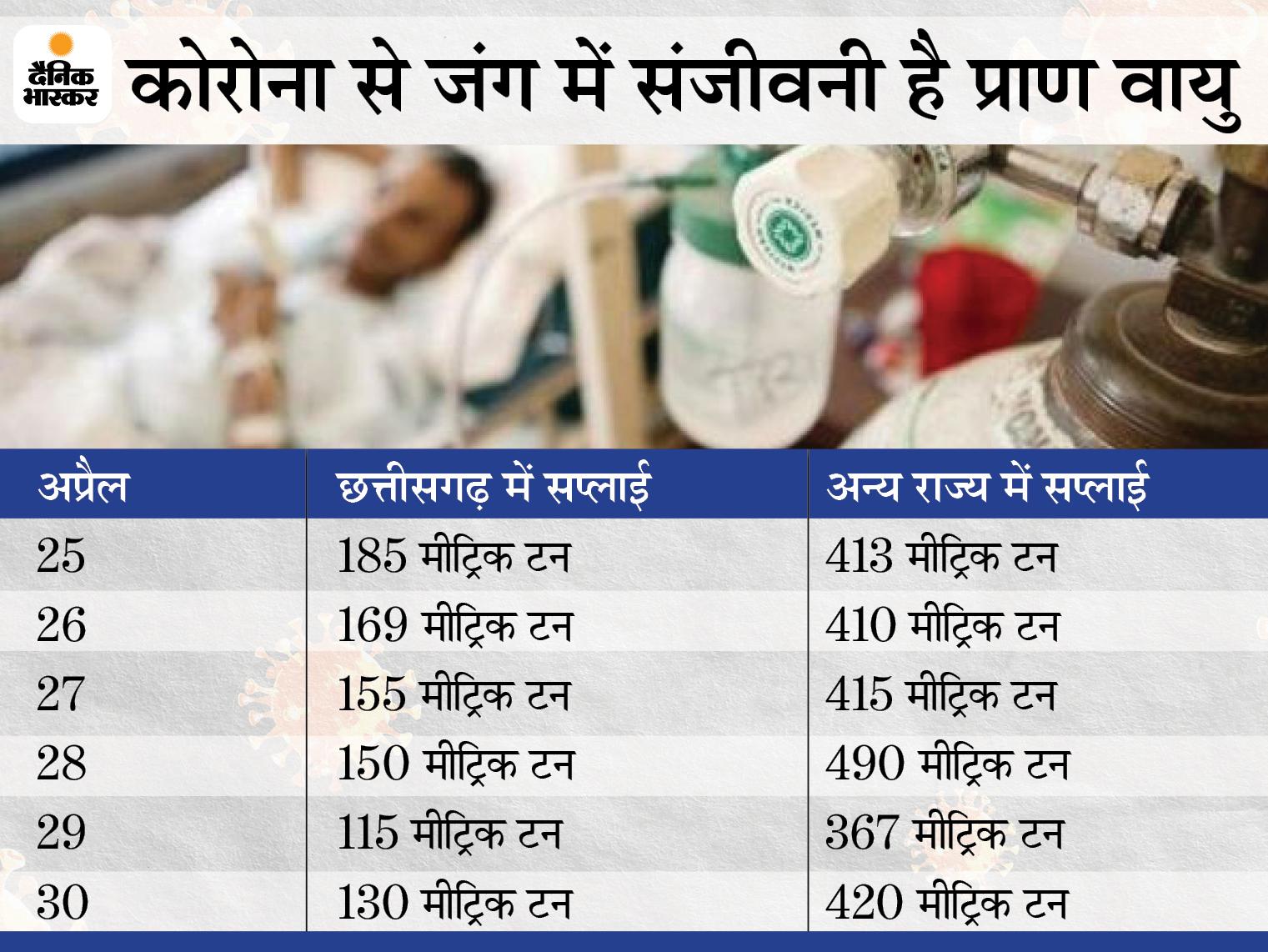 प्लांट में ऑक्सीजन की उत्पादन क्षमता 300, हर दिन बना रहे 350 मीट्रिक टन; कर्मचारी अपना खाना, दिन-रात तक भूले, जिससे बचा रहे जीवन|भिलाई,Bhilai - Dainik Bhaskar