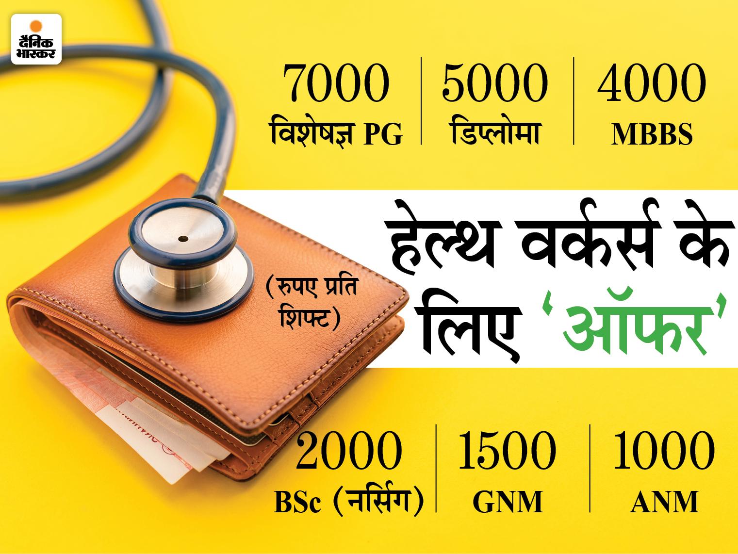 तीन माह के लिए स्पेशलिस्ट PG को 7000 रुपए प्रति शिफ्ट मिलेंगे; बाकी स्टाफ को भी आकर्षक मानदेय बिहार,Bihar - Dainik Bhaskar
