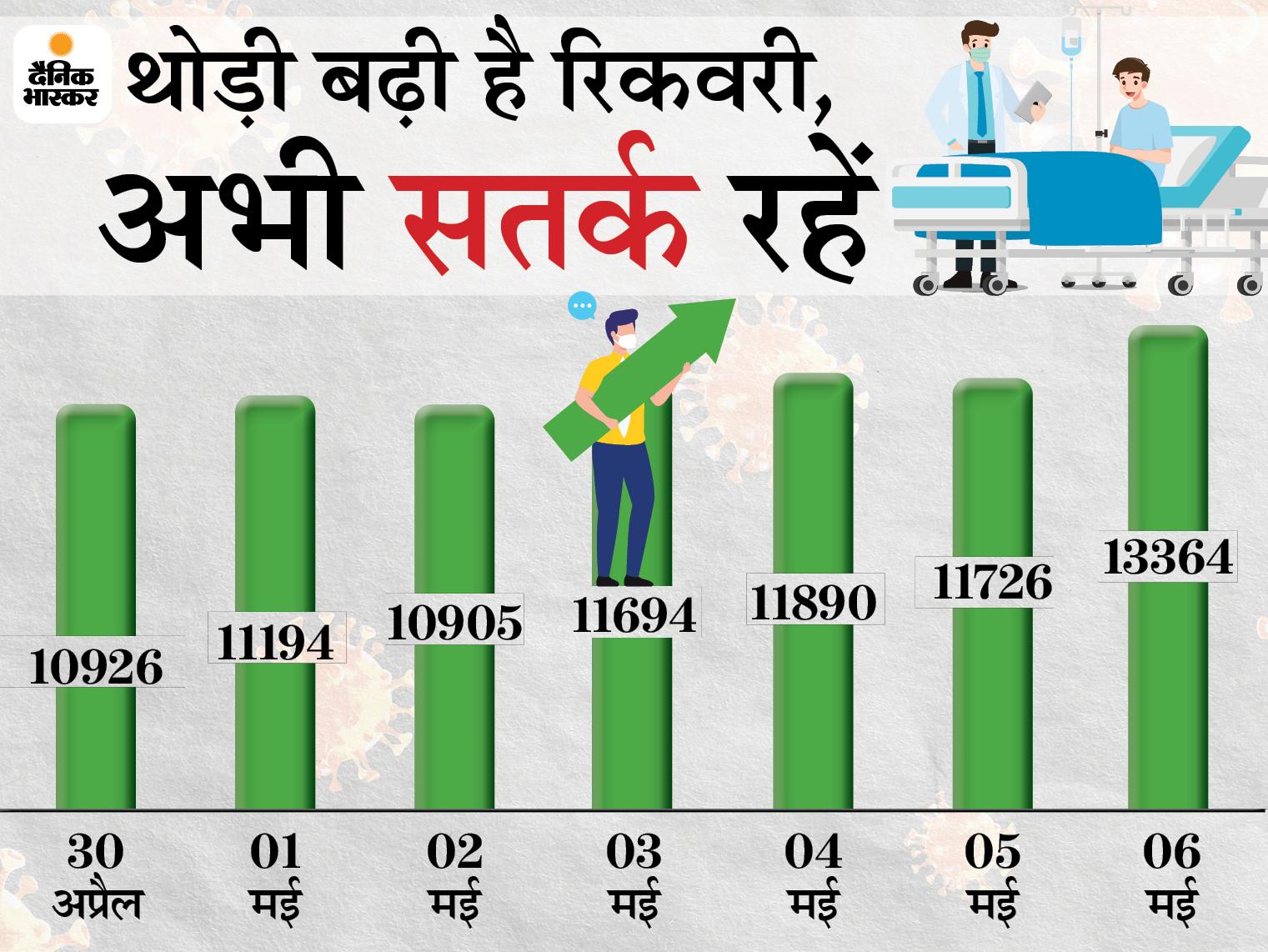हौसलों से जीत रहे जंग, 7 दिन में 83486 पॉजिटिव में से 81699 ने दी मात, बिहार में 24 घंटे में रिकार्ड 15126 नए केस मिले|बिहार,Bihar - Dainik Bhaskar
