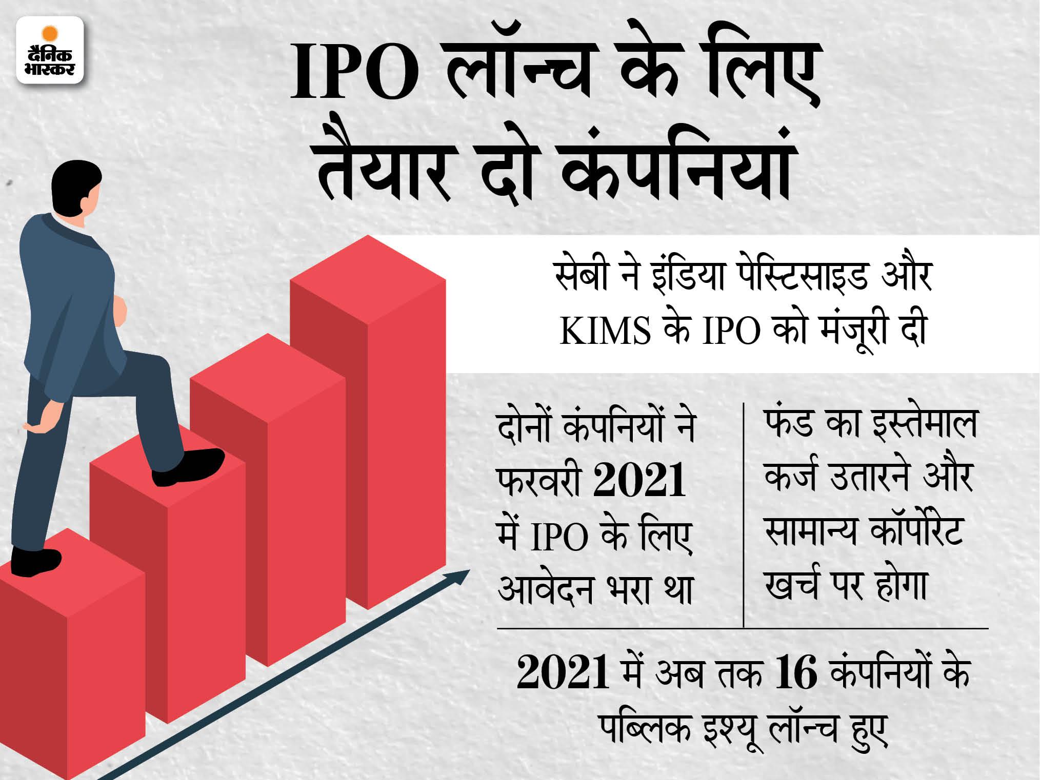 सेबी ने इंडिया पेस्टीसाइड्स और KIMS के IPO को मंजूरी दी, दोनों कंपनियों ने फरवरी में भरा था आवेदन|बिजनेस,Business - Dainik Bhaskar