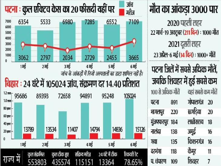 पहली लहर के 69 दिन में मिले थे 3000 मामले, अब एक दिन में 3665; राजधानी में हर तीसरा सैंपल पॉजिटिव|पटना,Patna - Dainik Bhaskar