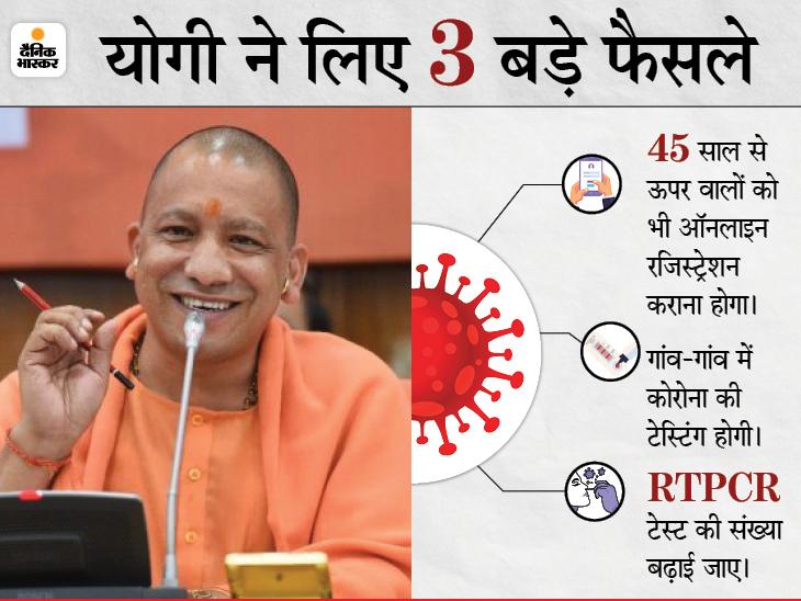 अब 45 साल से अधिक उम्र के लोगों को भी टीकाकरण के लिए ऑनलाइन रजिस्ट्रेशन कराना होगा; सरकार ने कहा- तीसरी लहर के लिए भी तैयार रहें|उत्तरप्रदेश,Uttar Pradesh - Dainik Bhaskar