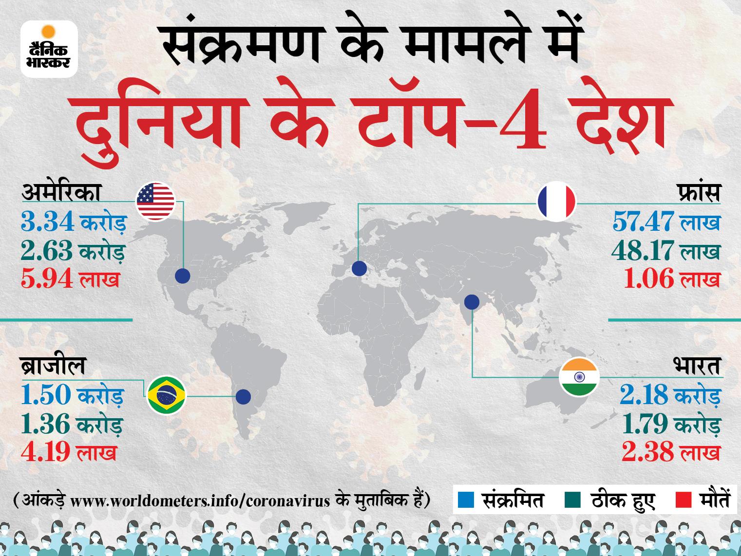 इस हफ्ते बड़े देशो में सिर्फ भारत में केस बढ़े, मरीजों की संख्या में 7% इजाफा; नेपाल में सबसे ज्यादा 90% बढ़ोतरी विदेश,International - Dainik Bhaskar