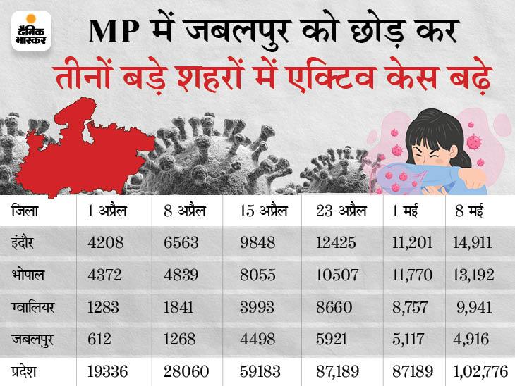 इलाज कराने वाले कोरोना मरीजों की संख्या 7 दिन में 15,297 बढ़ी, इसमें इंदौर अव्वल|मध्य प्रदेश,Madhya Pradesh - Dainik Bhaskar