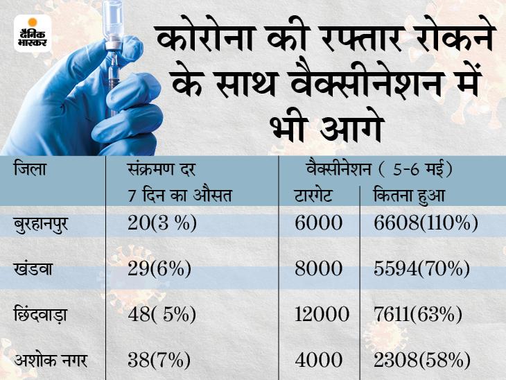 मोहल्ला क्लीनिक की तर्ज पर कैंप लगाकर किया टारगेट का 110% वैक्सीनेशन, संक्रमण दर का एवरेज सिर्फ 3%; सबसे कम मौत वाले 8 जिलों में भी यह शामिल|मध्य प्रदेश,Madhya Pradesh - Dainik Bhaskar