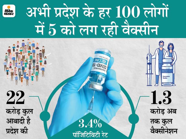 अब UP के 18 जिलों में 18+ उम्र के लोगों को लगेगी वैक्सीन, योगी सरकार ने एक करोड़ डोज का ऑर्डर दिया|उत्तरप्रदेश,Uttar Pradesh - Dainik Bhaskar
