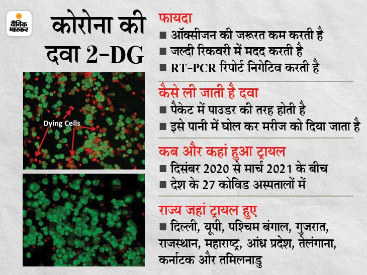 DRDO की दवा को मंजूरी, इससे मरीज जल्दी रिकवर होते हैं; ऑक्सीजन की जरूरत कम होती है|देश,National - Dainik Bhaskar