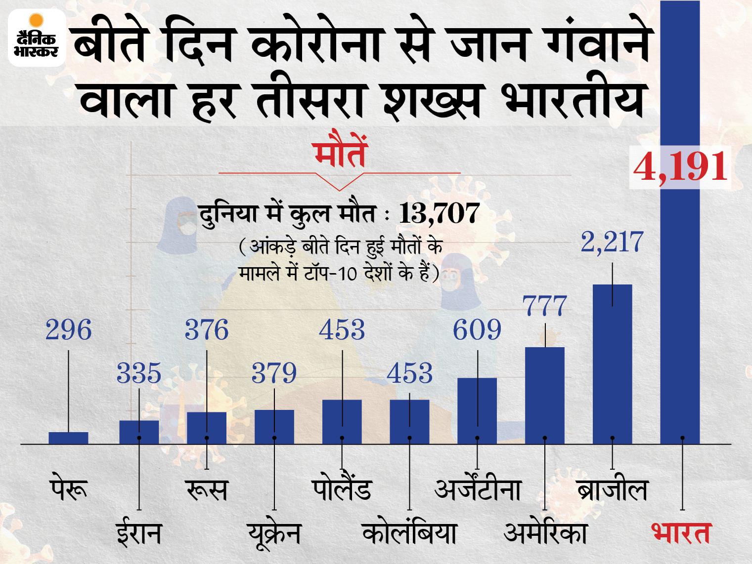 देश में पहली बार 3.86 लाख से ज्यादा मरीज ठीक हुए; 24 घंटे में मिले 4.03 लाख नए संक्रमित, लगातार दूसरे दिन 4 हजार से ज्यादा मौतें|देश,National - Dainik Bhaskar
