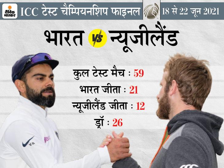 द एजेस बाउल मैदान में न्यूजीलैंड की टीम पहली बार मैच खेलने उतरेगी; भारत ने अब तक वहां 2 टेस्ट खेले, दोनों में हार मिली|क्रिकेट,Cricket - Dainik Bhaskar
