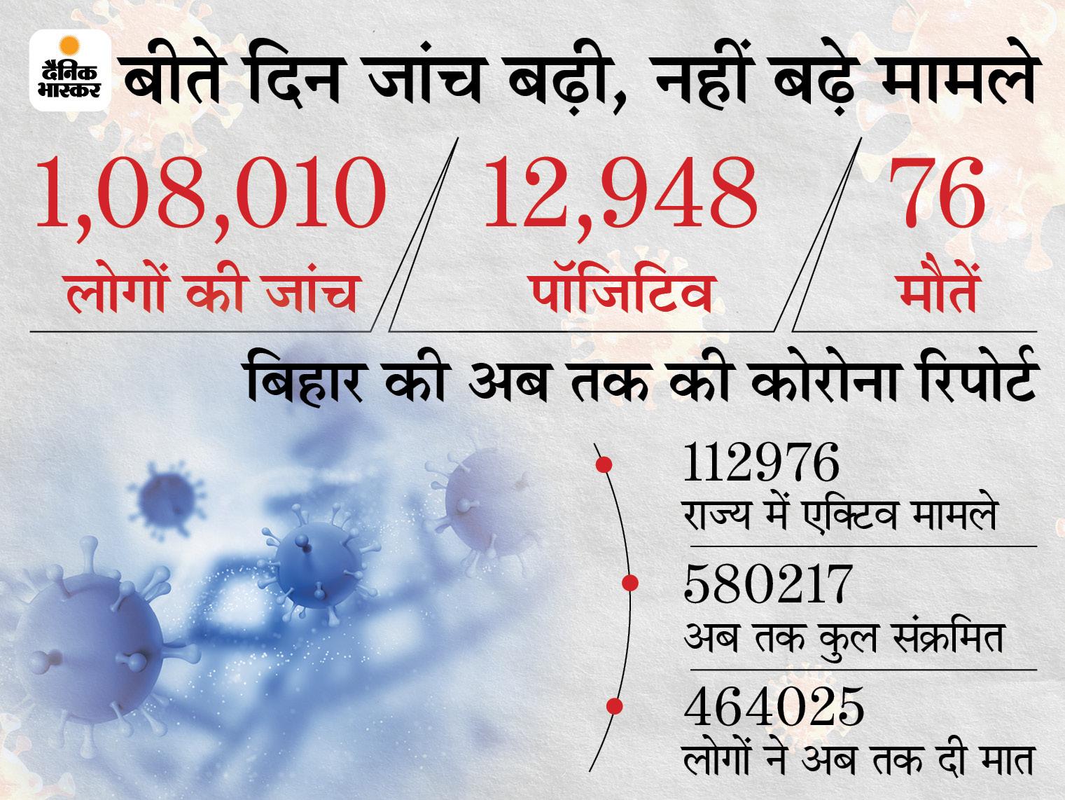 पटना में नहीं थम रहा कोरोना, बाकी जिलों में कम हो रहे मामले, प्रदेश में 108010 लोगों की जांच में सबसे ज्यादा राजधानी में 2498 पॉजिटिव मिले|बिहार,Bihar - Dainik Bhaskar