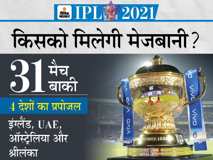इंग्लैंड समेत 4 देशों से मेजबानी का ऑफर; पिछला सीजन होस्ट करने के लिए BCCI ने UAE को 98.5 करोड़ रु. दिए थे|IPL 2021,IPL 2021 - Dainik Bhaskar