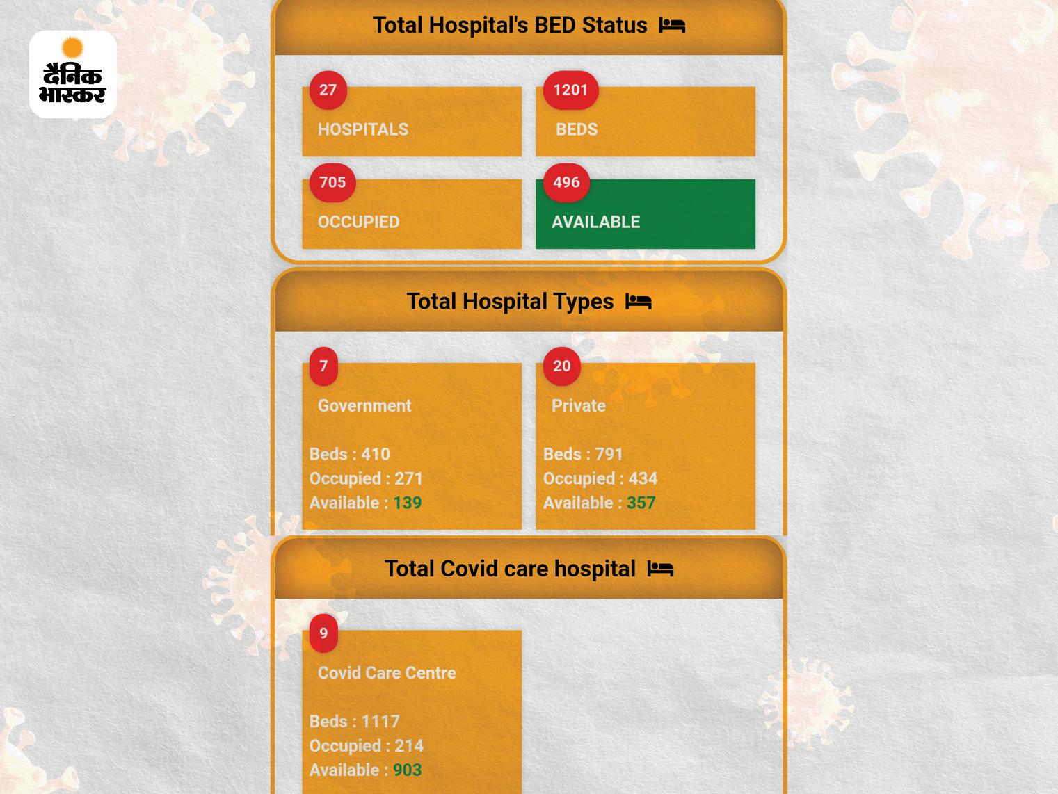 ये नंदुरबार जिले की वेबसाइट है। जिसपर कोविड से संबंधी अस्पताल, ऑक्सीजन बेड और बाकी रिसोर्सेस की रियल टाइम जानकारी उपलब्ध है।