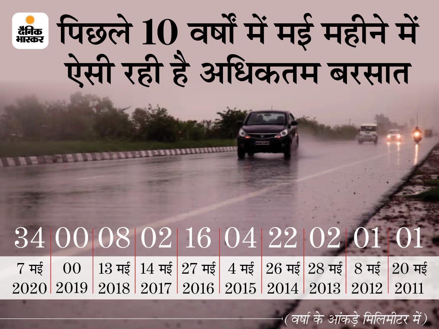 रायपुर में 57 मिलीमीटर बरसात हुई, आंधी-बारिश से गिरा पारा; गर्मी से मिली राहत रायपुर,Raipur - Dainik Bhaskar