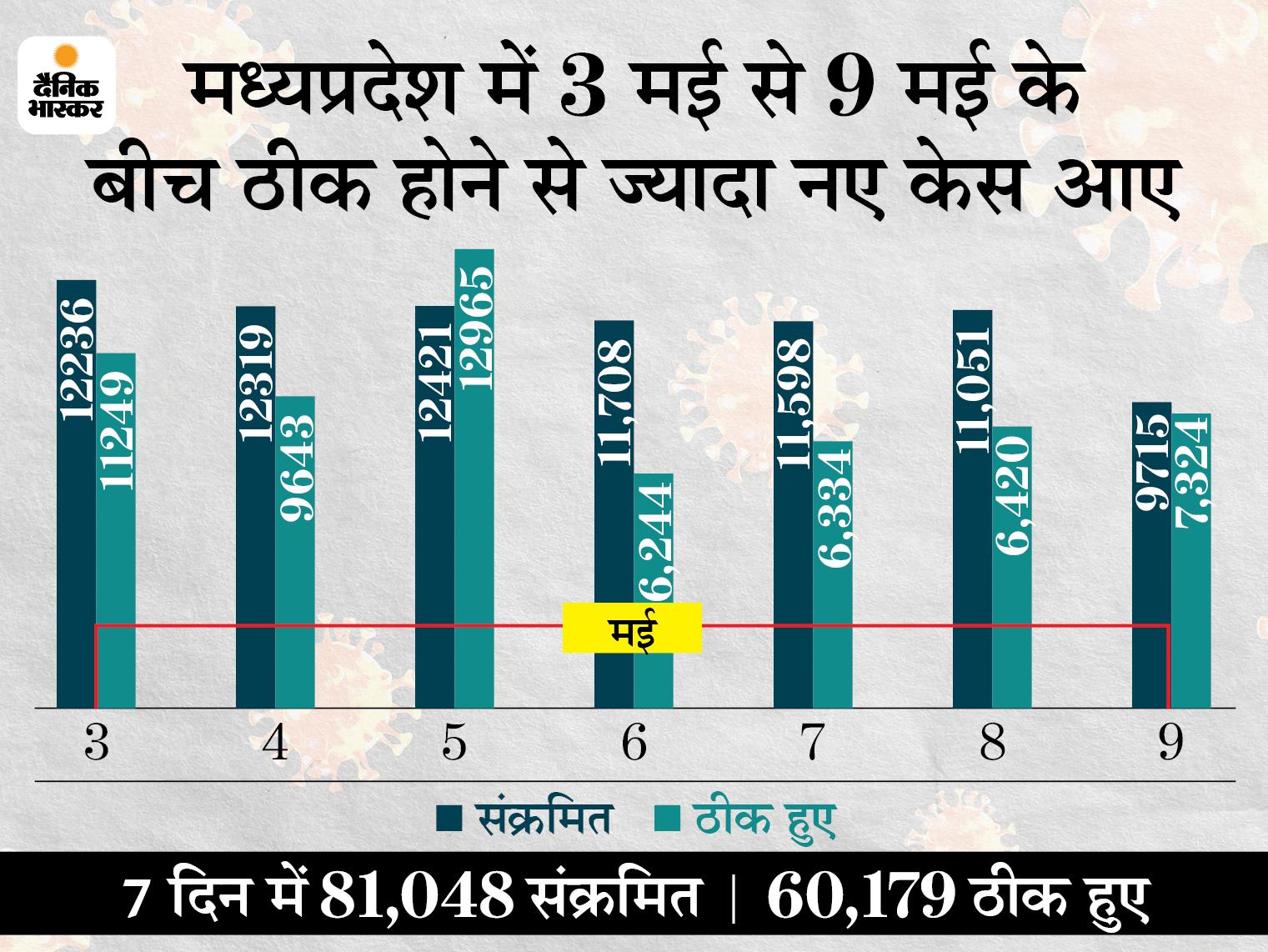 सतना के रैगांव से विधायक जुगल किशोर बागरी कुछ दिन पहले हुए थे संक्रमित, इलाज के दौरान भोपाल में दम तोड़ा; प्रदेश में 9,715 नए केस, 86 मौतें मध्य प्रदेश,Madhya Pradesh - Dainik Bhaskar