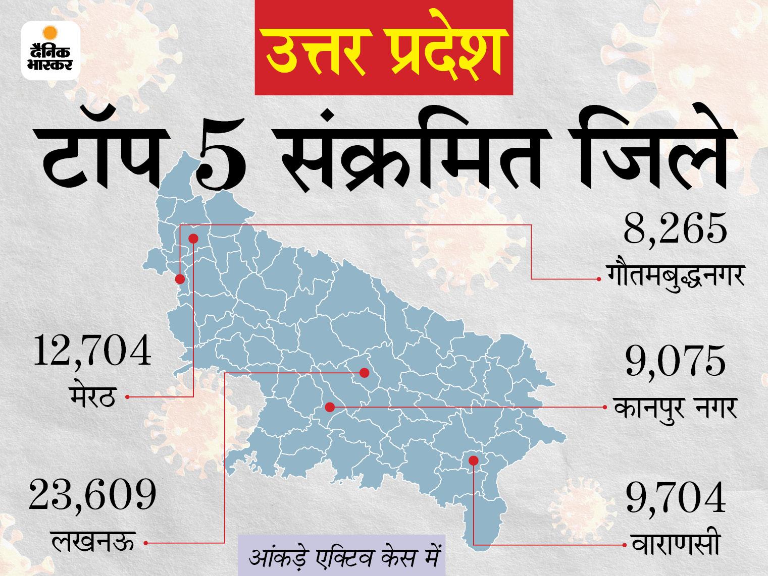 प्रदेश में 9 दिन में 76 हजार एक्टिव केस कम हुए; 11 और जिलों में 18+ उम्र वालों का वैक्सीनेशन शुरू उत्तरप्रदेश,Uttar Pradesh - Dainik Bhaskar
