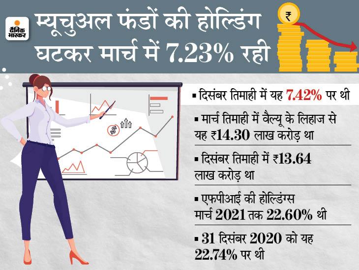 चौथी तिमाही में LIC ने कमाया फायदा, कंपनियों में घटाई हिस्सेदारी बिजनेस,Business - Dainik Bhaskar